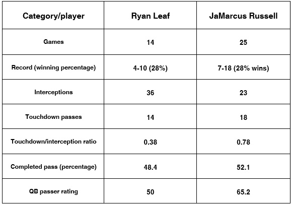 JaMarcus Russell and Ryan Leaf stats